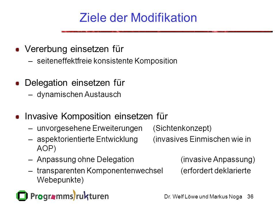 Dr. Welf Löwe und Markus Noga36 Ziele der Modifikation Vererbung einsetzen für –seiteneffektfreie konsistente Komposition Delegation einsetzen für –dy