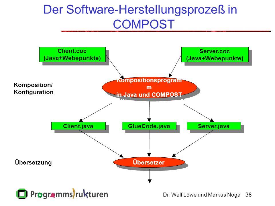 Dr. Welf Löwe und Markus Noga38 Der Software-Herstellungsprozeß in COMPOST Komposition/ Konfiguration Übersetzung Übersetzer Client.coc (Java+Webepunk