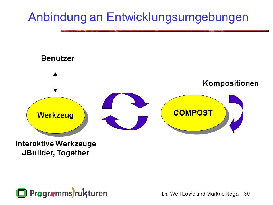 Dr. Welf Löwe und Markus Noga39 Anbindung an Entwicklungsumgebungen Werkzeug COMPOST Benutzer Kompositionen Interaktive Werkzeuge JBuilder, Together