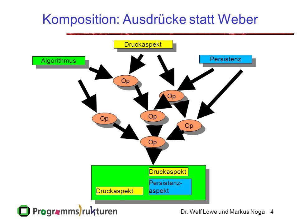 Dr. Welf Löwe und Markus Noga4 Komposition: Ausdrücke statt Weber Druckaspekt Persistenz Algorithmus Persistenz- aspekt Druckaspekt Op Druckaspekt Op