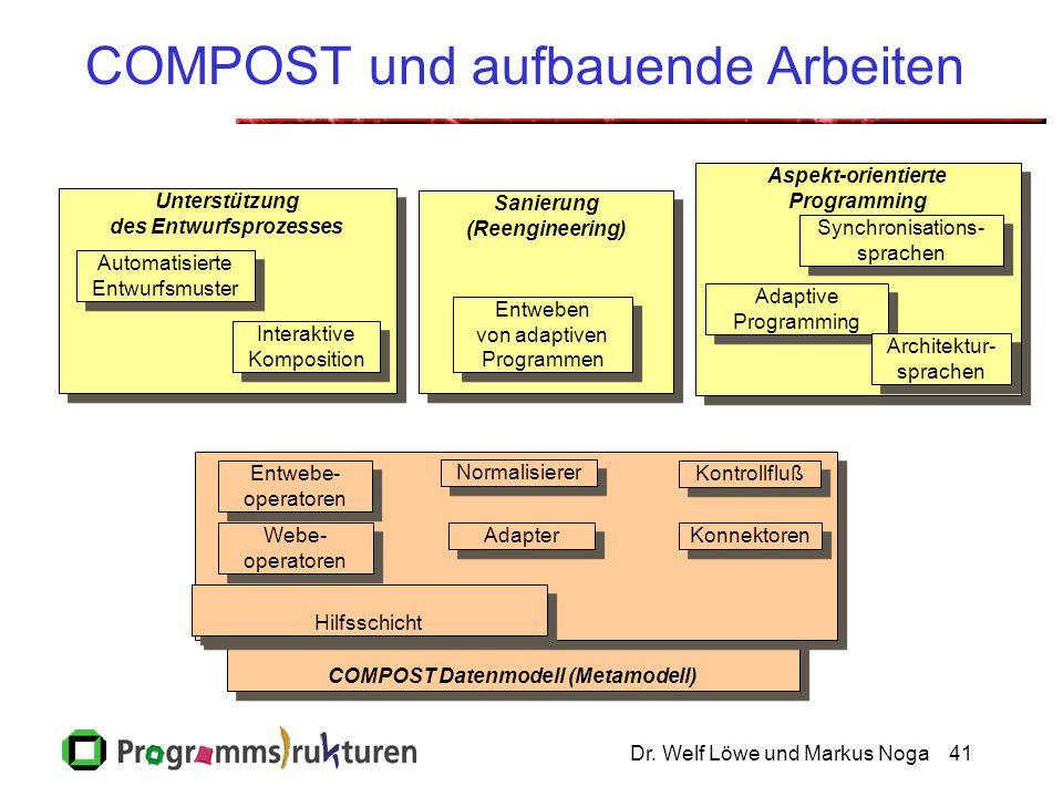 Dr. Welf Löwe und Markus Noga41 Unterstützung des Entwurfsprozesses Unterstützung des Entwurfsprozesses COMPOST Datenmodell (Metamodell) Entwebe- oper