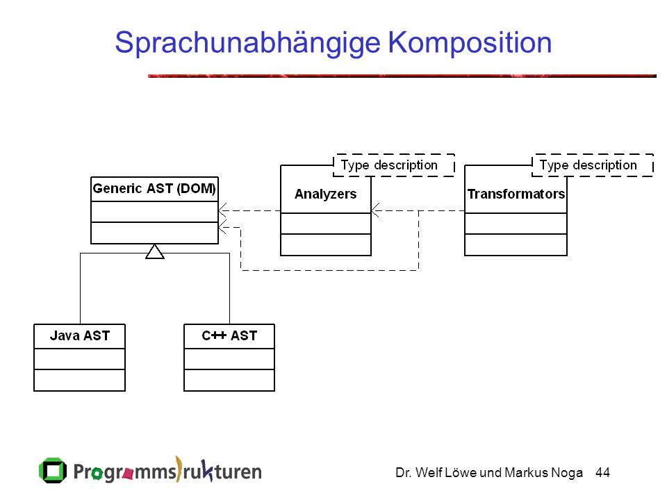 Dr. Welf Löwe und Markus Noga44 Sprachunabhängige Komposition