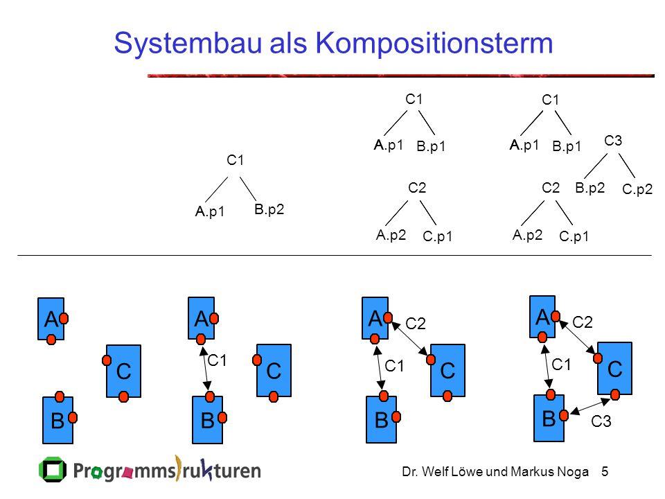Dr. Welf Löwe und Markus Noga5 Systembau als Kompositionsterm A B C A B C C.p1 A B A.p1 B.p2 C1 A B C C2 A.p2 A C1 AAA.p1 B.p1 A B C C1 C2 C3 C.p1 C2