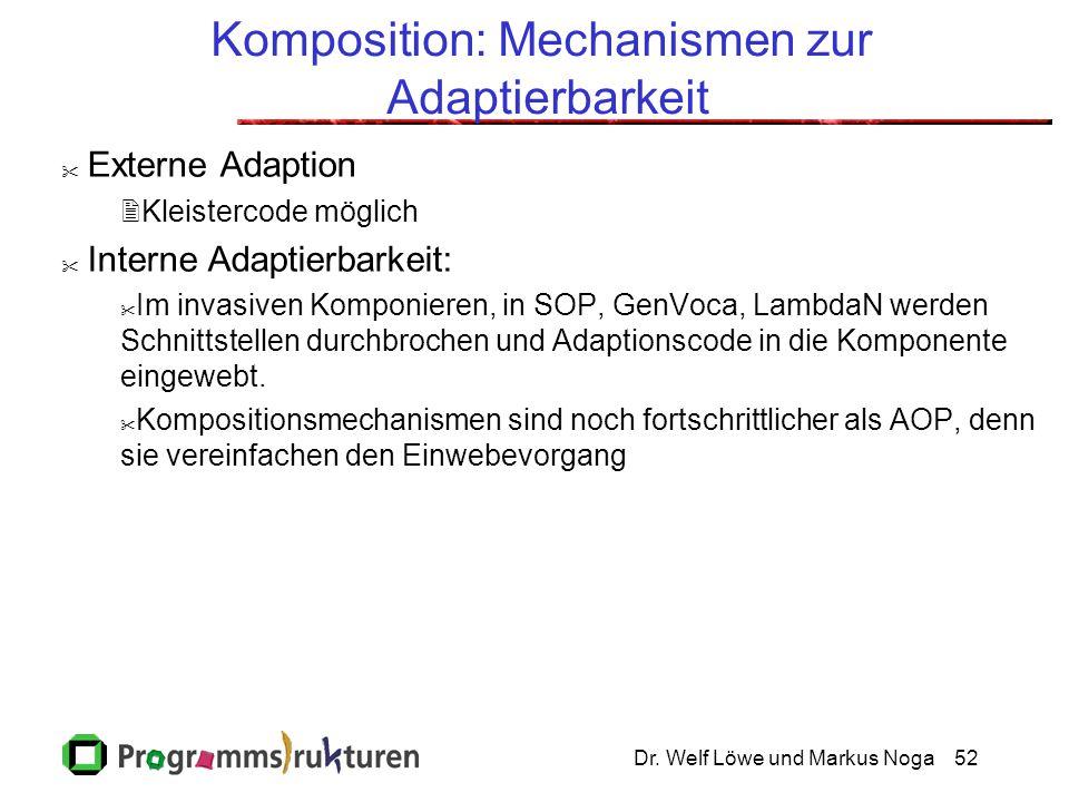 Dr. Welf Löwe und Markus Noga52 Komposition: Mechanismen zur Adaptierbarkeit  Externe Adaption  Kleistercode möglich  Interne Adaptierbarkeit:  Im