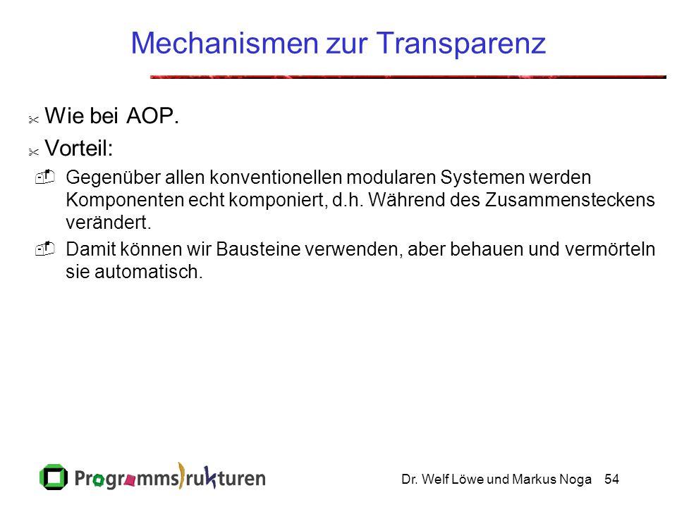 Dr. Welf Löwe und Markus Noga54 Mechanismen zur Transparenz  Wie bei AOP.  Vorteil:  Gegenüber allen konventionellen modularen Systemen werden Komp