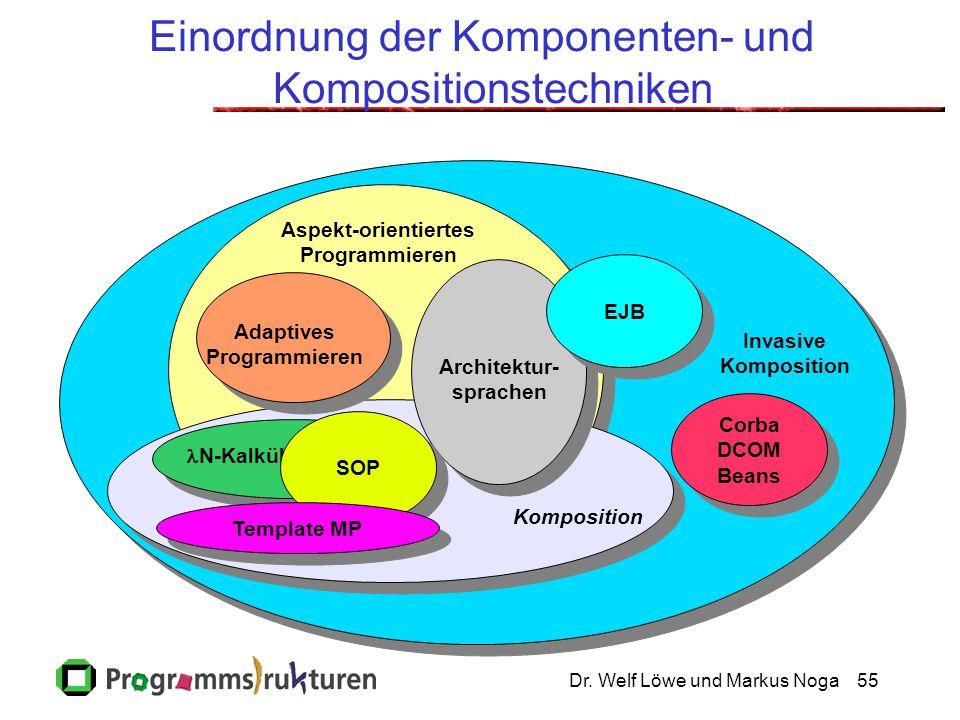 Dr. Welf Löwe und Markus Noga55 Einordnung der Komponenten- und Kompositionstechniken Adaptives Programmieren Aspekt-orientiertes Programmieren N-Kalk