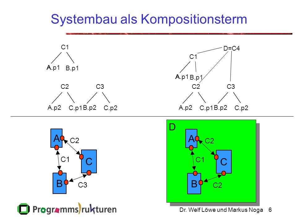Dr. Welf Löwe und Markus Noga6 Systembau als Kompositionsterm A B C C1 C2 C3 C.p1 C2 A.p2 A C1 AAA.p1 B.p1 C.p2 C3 B.p2 C.p1 C2 A.p2 A C1 AAA.p1 B.p1
