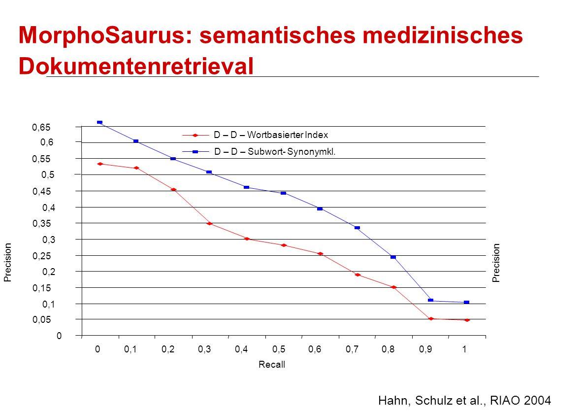 MorphoSaurus: semantisches medizinisches Dokumentenretrieval Hahn, Schulz et al., RIAO 2004