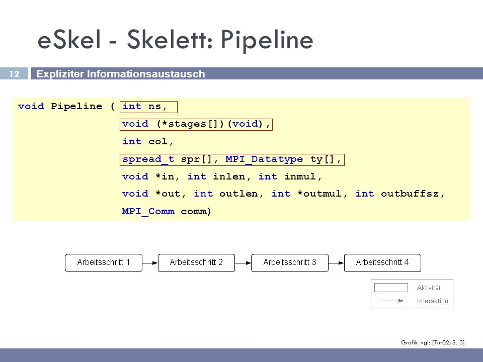 12 eSkel - Skelett: Pipeline void Pipeline (int ns, void (*stages[])(void), int col, spread_t spr[], MPI_Datatype ty[], void *in, int inlen, int inmul