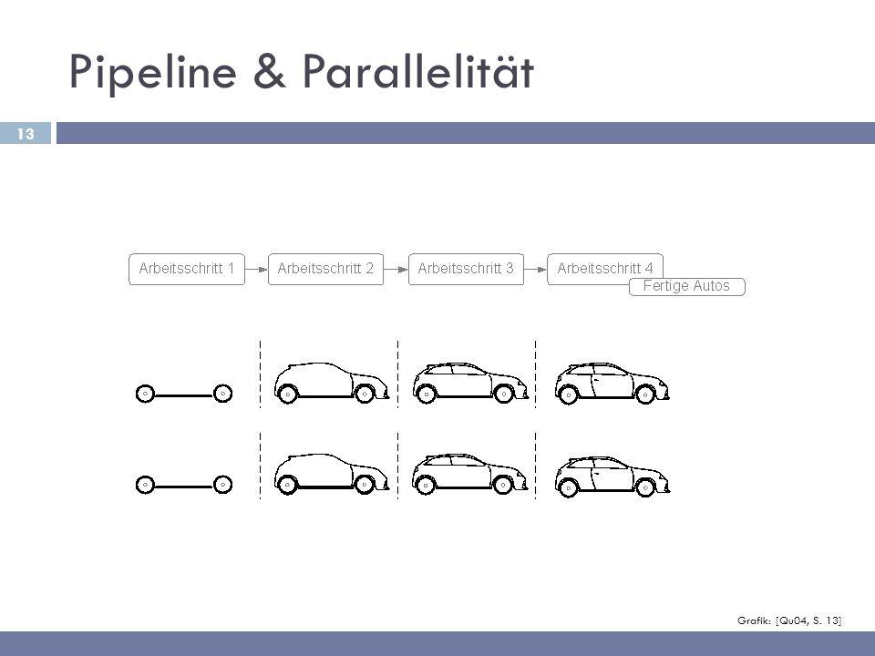 13 Pipeline & Parallelität Grafik: [Qu04, S. 13]