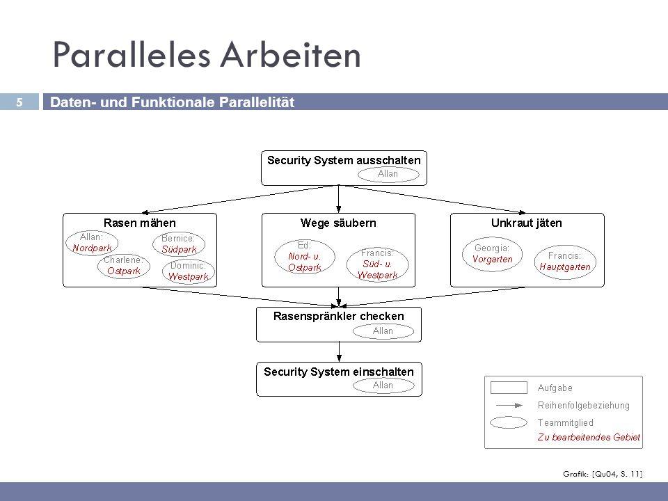 5 Paralleles Arbeiten Grafik: [Qu04, S. 11] Daten- und Funktionale Parallelität