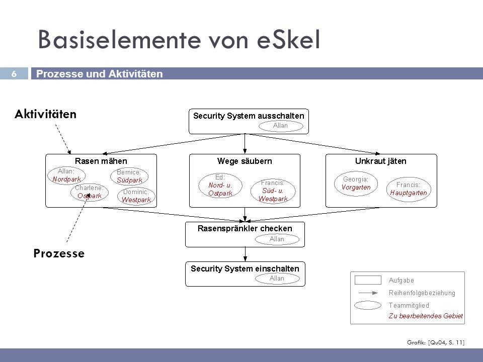 6 Basiselemente von eSkel Prozesse und Aktivitäten Grafik: [Qu04, S. 11] Aktivitäten Prozesse