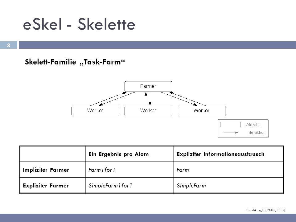 9 eSkel - Skelett: Farm1for1 void Farm1for1(int nw, eSkel atom t * worker (eSkel atom t *), int col, void *in, int inlen, int inmul, spread t inspr, MPI Datatype inty, void *out, int outlen, int *outmul, spread t outspr, MPI Datatype outty, int outbuffsz, MPI Comm comm); void Farm1for1 (int nw, eSkel_atom_t * worker (eSkel_atom_t *), int col, void *in, int inlen, int inmul, spread_t inspr, MPI_Datatype inty, void *out, int outlen, int *outmul, spread_t outspr, MPI_Datatype outty, int outbuffsz, MPI_Comm comm) Anzahl der WorkerWorker-Aktivität (Zeiger auf C-Funktion)Zuordnung von Prozessen zu AktivitätenInput eDM-Collection & TypinformationenOutput eDM-Collection, Typinformationen & Output-BufferCommunicator (Kontext) » Ein Ergebnis pro Atom; impliziter Farmer
