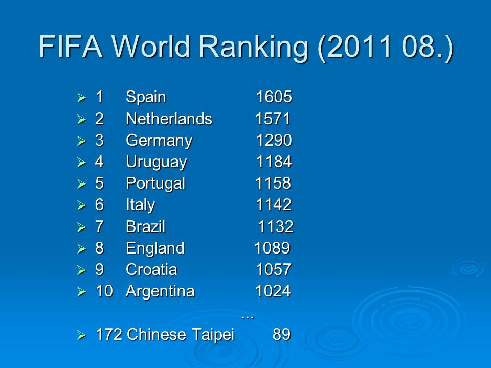 FIFA World Ranking (2011 08.)  1Spain 1605  2Netherlands 1571  3Germany 1290  4Uruguay 1184  5Portugal 1158  6Italy 1142  7Brazil 1132  8England 1089  9Croatia 1057  10Argentina 1024...