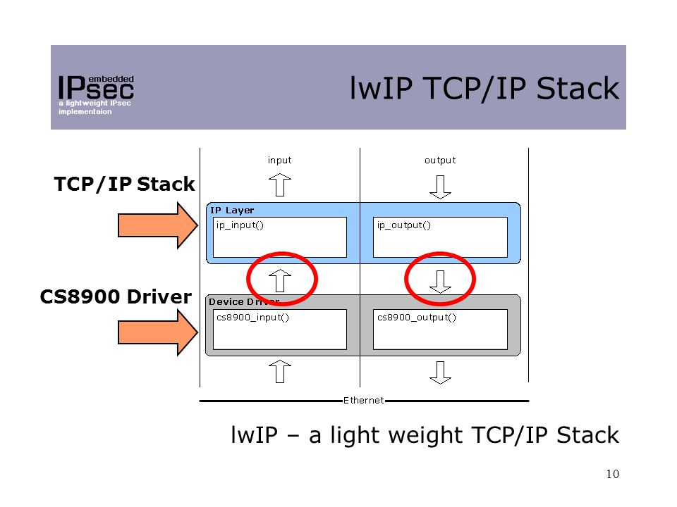 10 lwIP TCP/IP Stack lwIP – a light weight TCP/IP Stack TCP/IP Stack CS8900 Driver