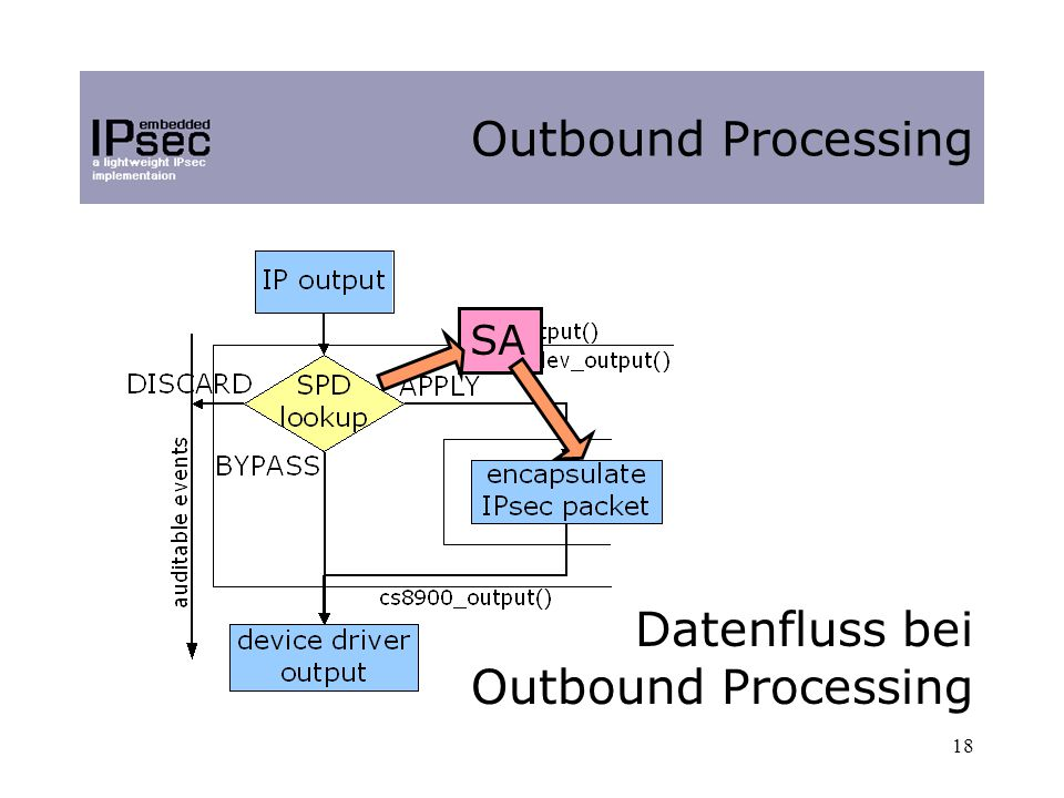 18 Outbound Processing Datenfluss bei Outbound Processing SA