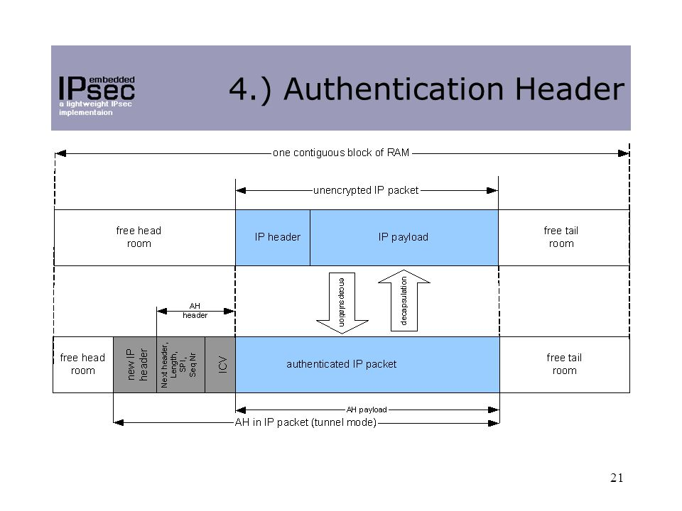 21 4.) Authentication Header