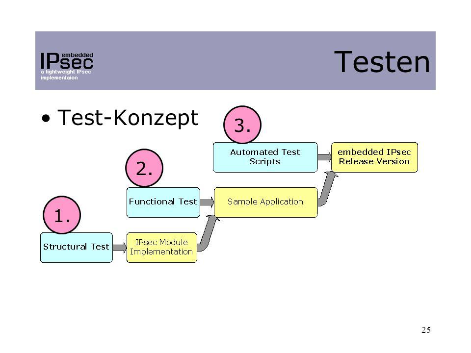 25 Test-Konzept Testen 1. 2. 3.