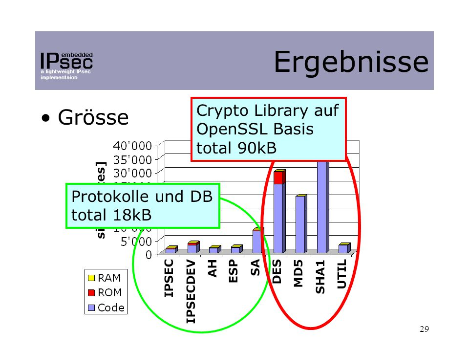 29 Grösse Ergebnisse Protokolle und DB total 18kB Crypto Library auf OpenSSL Basis total 90kB