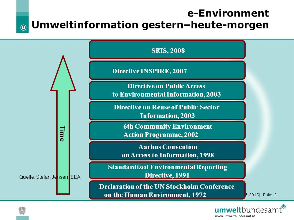 19.06.2015| Folie 2 e-Environment Umweltinformation gestern–heute-morgen Directive INSPIRE, 2007 Time Directive on Public Access to Environmental Info
