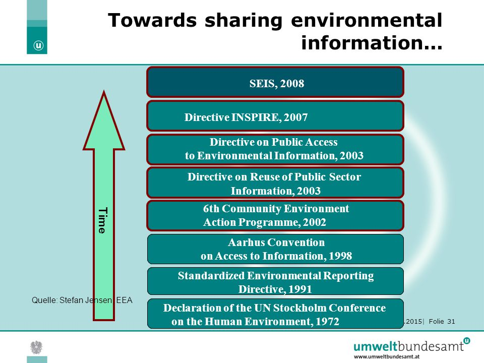 19.06.2015| Folie 31 Towards sharing environmental information... Directive INSPIRE, 2007 Time Directive on Public Access to Environmental Information