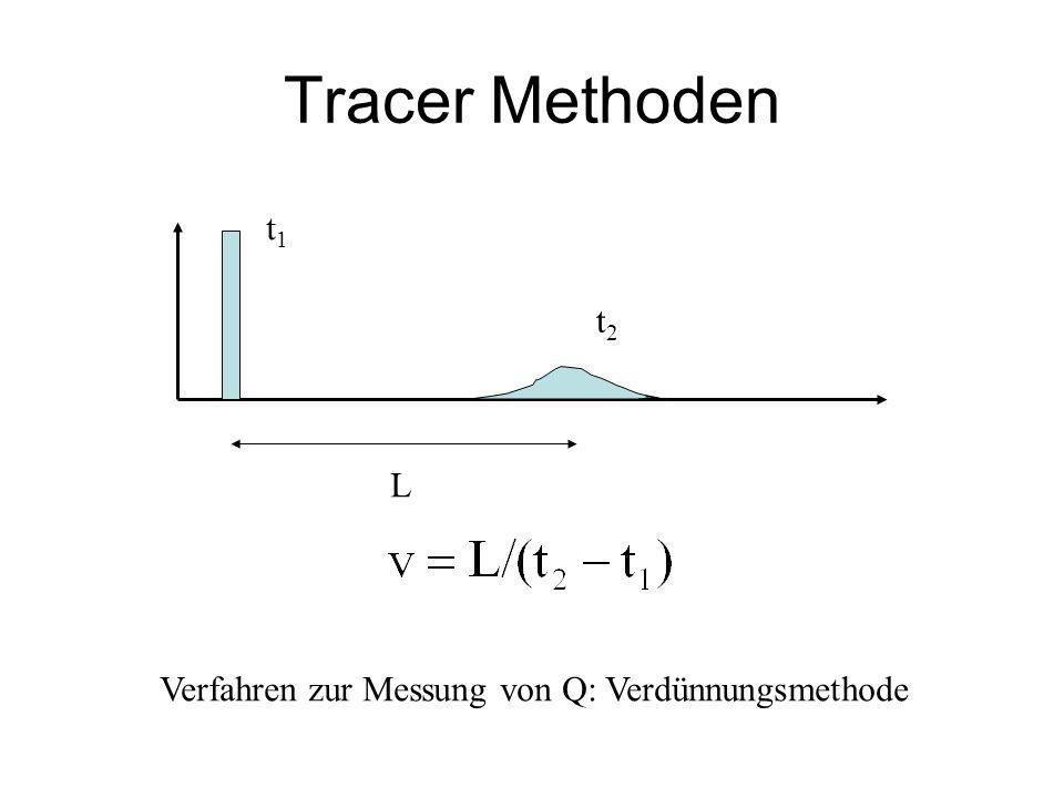 Tracer Methoden t1t1 t2t2 L Verfahren zur Messung von Q: Verdünnungsmethode