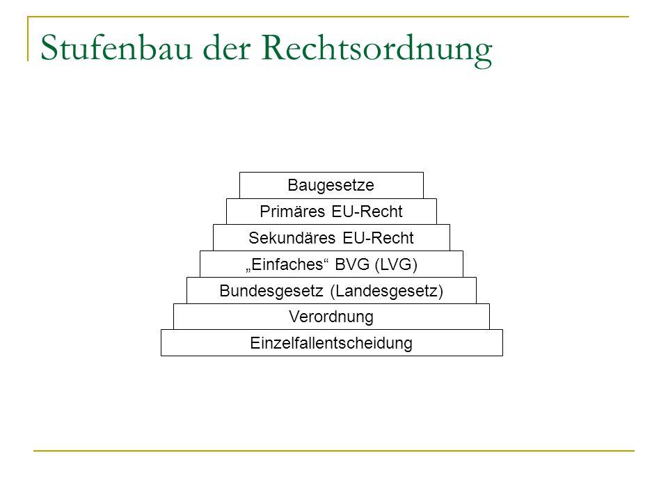 """Stufenbau der Rechtsordnung Einzelfallentscheidung Verordnung Bundesgesetz (Landesgesetz) """"Einfaches"""" BVG (LVG) Baugesetze Primäres EU-Recht Sekundäre"""