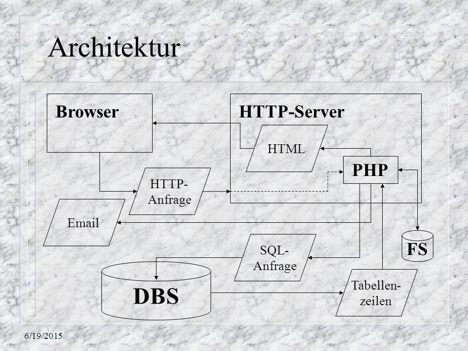 6/19/2015 Architektur DBS HTTP-Server PHP Tabellen- zeilen SQL- Anfrage HTML HTTP- Anfrage Browser Email FS