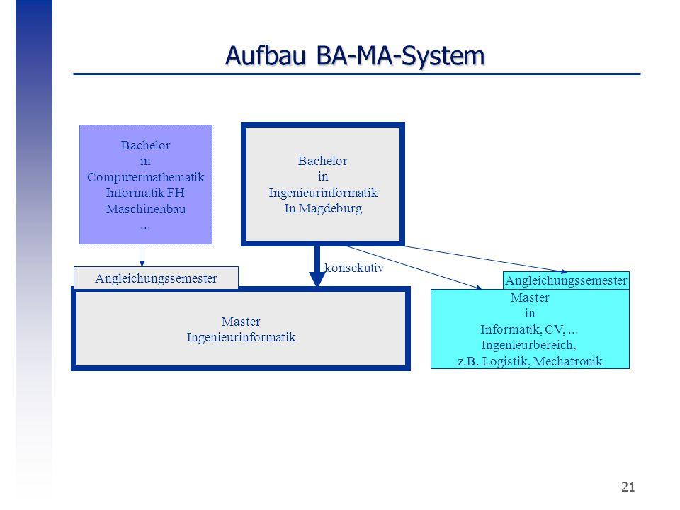21 Aufbau BA-MA-System Bachelor in Ingenieurinformatik In Magdeburg Master Ingenieurinformatik Bachelor in Computermathematik Informatik FH Maschinenb