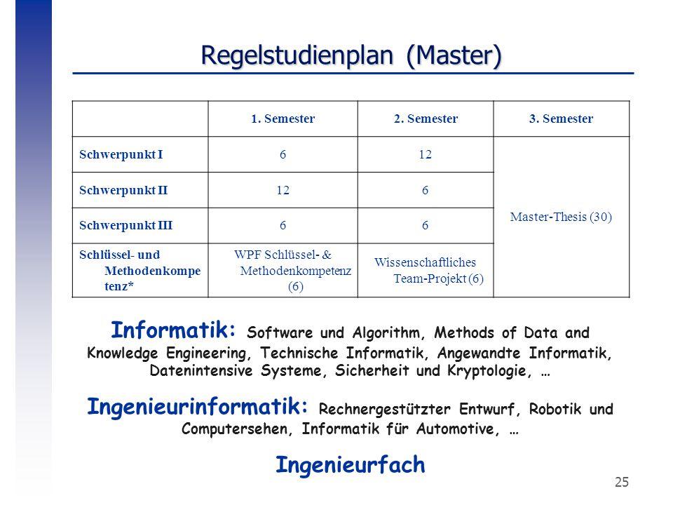 25 Regelstudienplan (Master) 1. Semester2. Semester3. Semester Schwerpunkt I612 Master-Thesis (30) Schwerpunkt II126 Schwerpunkt III66 Schlüssel- und
