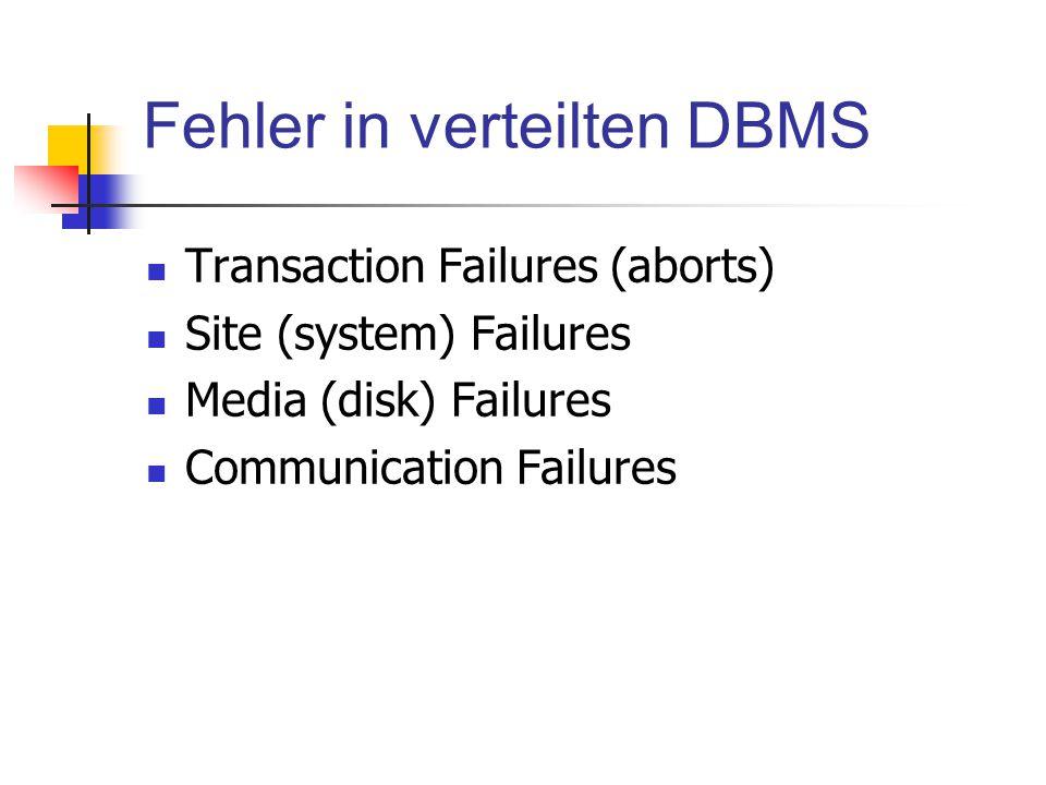 Fehler in verteilten DBMS Transaction Failures (aborts) Site (system) Failures Media (disk) Failures Communication Failures