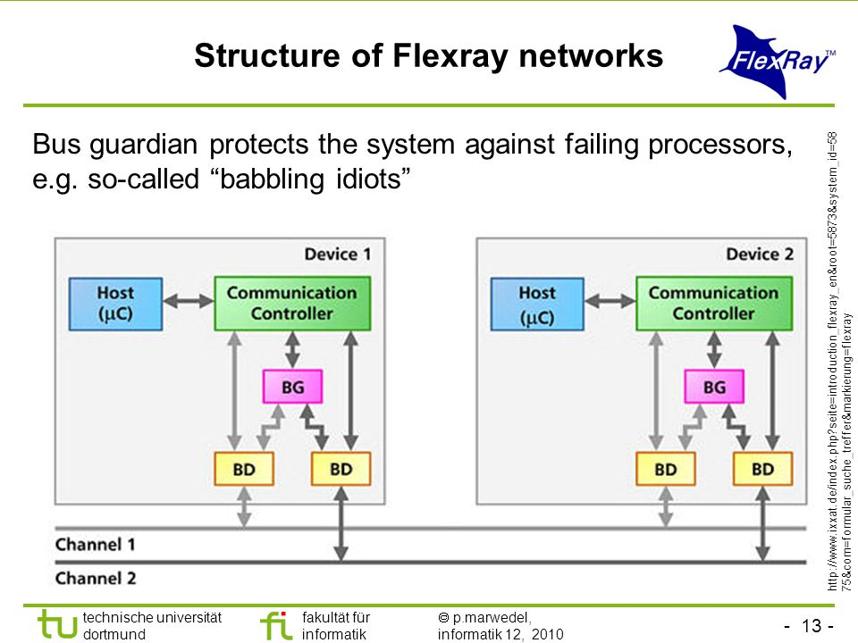 - 13 - technische universität dortmund fakultät für informatik  p.marwedel, informatik 12, 2010 Structure of Flexray networks Bus guardian protects the system against failing processors, e.g.