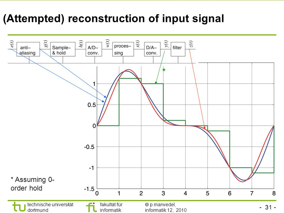 - 31 - technische universität dortmund fakultät für informatik  p.marwedel, informatik 12, 2010 (Attempted) reconstruction of input signal * * Assuming 0- order hold
