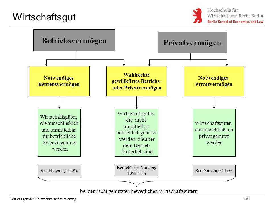 Grundlagen der Unternehmensbesteuerung101 Wirtschaftsgut Betriebsvermögen Wirtschaftsgüter, die ausschließlich und unmittelbar für betriebliche Zwecke