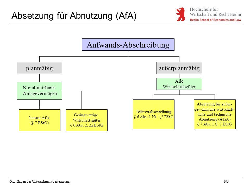 Grundlagen der Unternehmensbesteuerung105 Absetzung für Abnutzung (AfA) Aufwands-Abschreibung planmäßigaußerplanmäßig Nur abnutzbares Anlagevermögen A