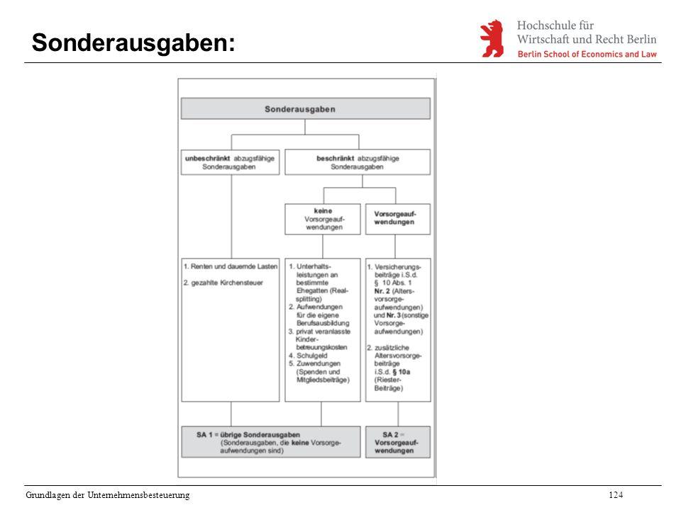 Grundlagen der Unternehmensbesteuerung124 Sonderausgaben: