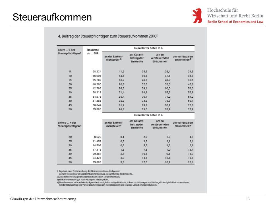 Grundlagen der Unternehmensbesteuerung13 Steueraufkommen