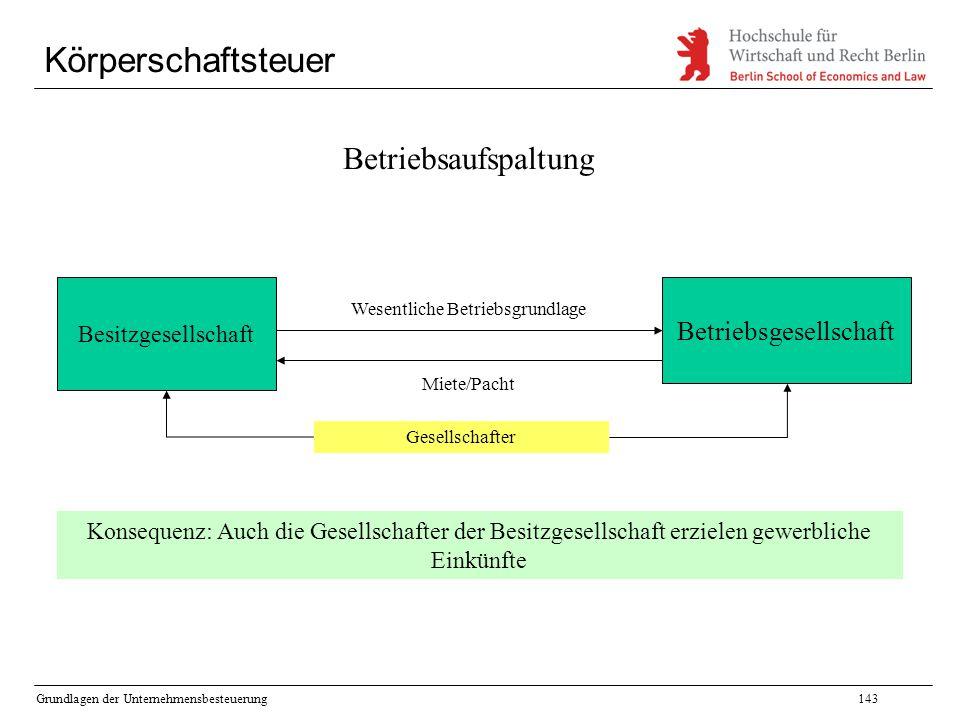 Grundlagen der Unternehmensbesteuerung143 Körperschaftsteuer Betriebsaufspaltung Besitzgesellschaft Betriebsgesellschaft Wesentliche Betriebsgrundlage