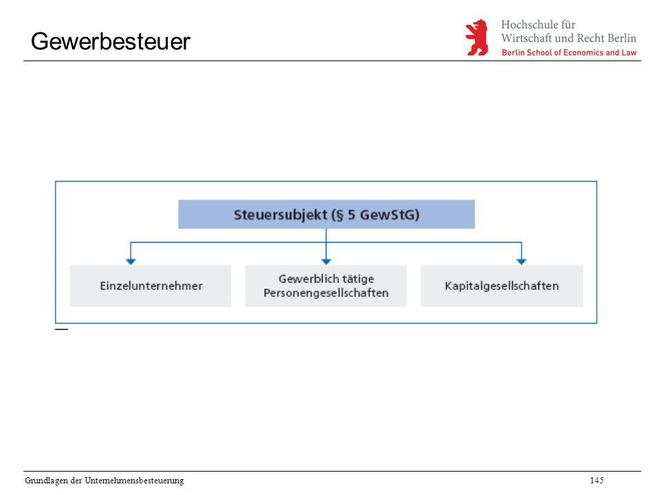 Grundlagen der Unternehmensbesteuerung145 Gewerbesteuer