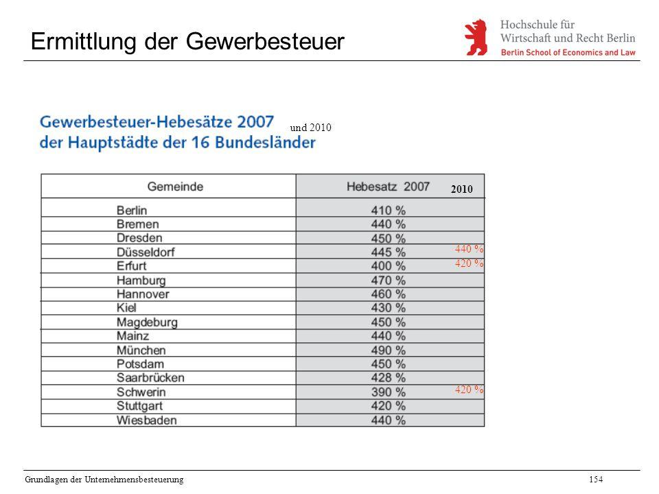 Grundlagen der Unternehmensbesteuerung154 Ermittlung der Gewerbesteuer 440 % 420 % und 2010 2010