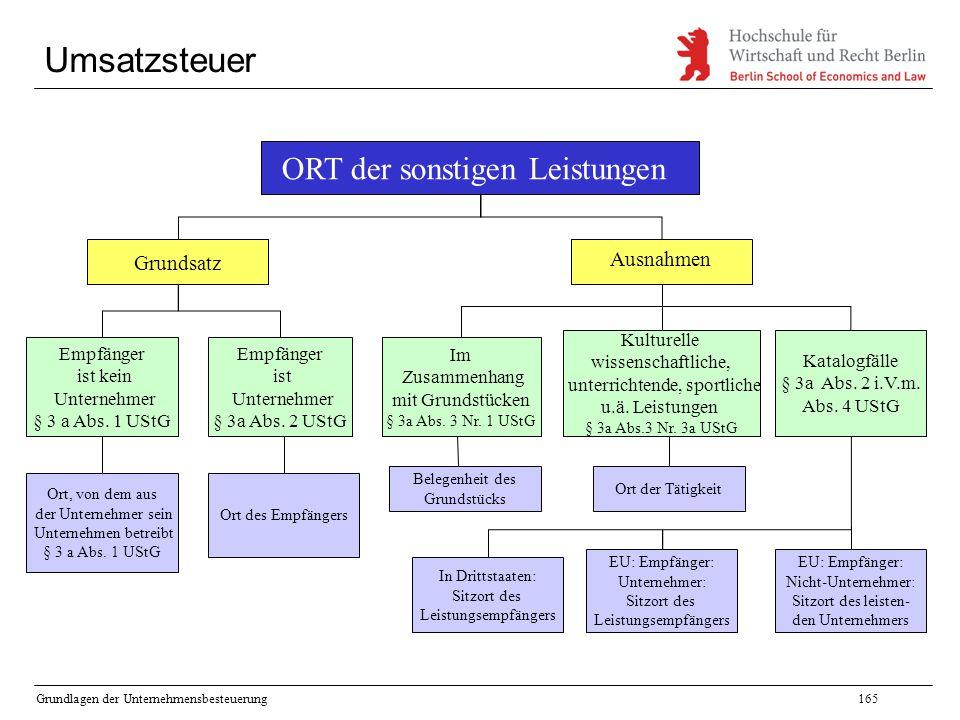 Grundlagen der Unternehmensbesteuerung165 Umsatzsteuer ORT der sonstigen Leistungen Grundsatz Ausnahmen Empfänger ist kein Unternehmer § 3 a Abs. 1 US