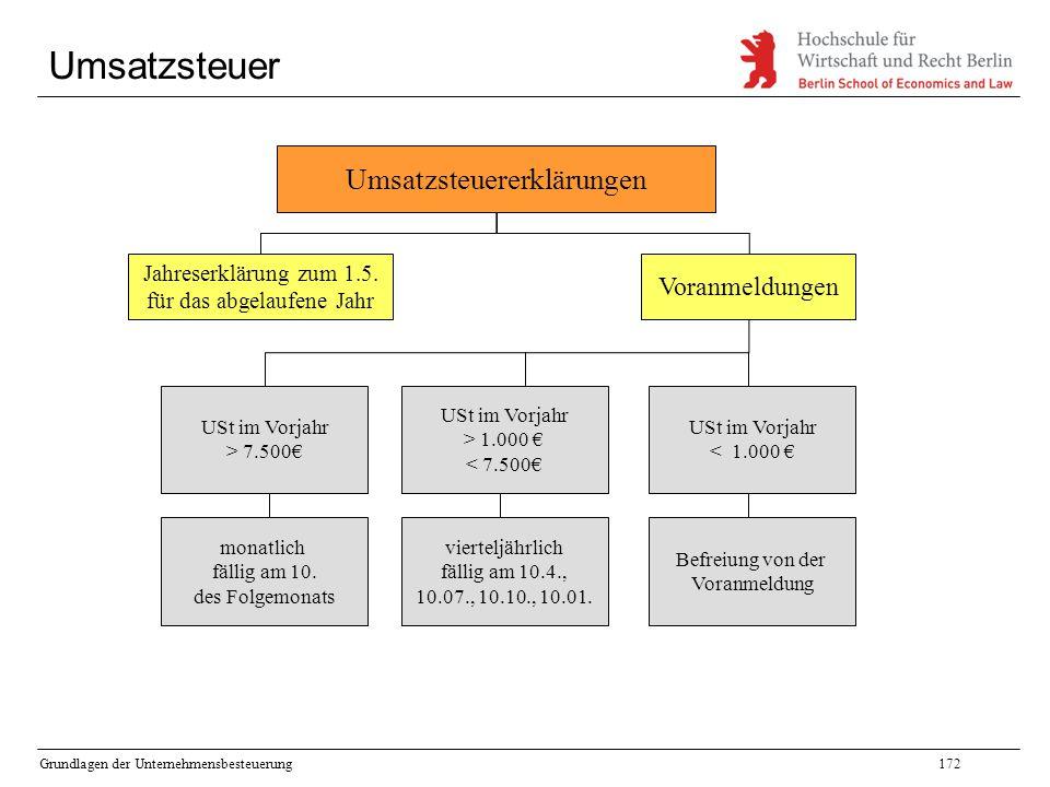 Grundlagen der Unternehmensbesteuerung172 Umsatzsteuer Umsatzsteuererklärungen Jahreserklärung zum 1.5. für das abgelaufene Jahr Voranmeldungen USt im