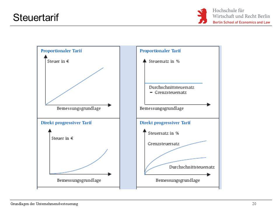 Grundlagen der Unternehmensbesteuerung20 Steuertarif