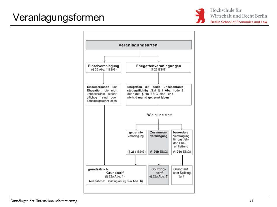 Grundlagen der Unternehmensbesteuerung41 Veranlagungsformen
