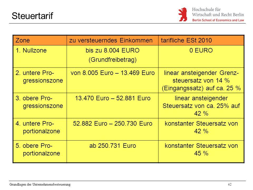 Grundlagen der Unternehmensbesteuerung42 Steuertarif Zonezu versteuerndes Einkommentarifliche ESt 2010 1. Nullzonebis zu 8.004 EURO (Grundfreibetrag)