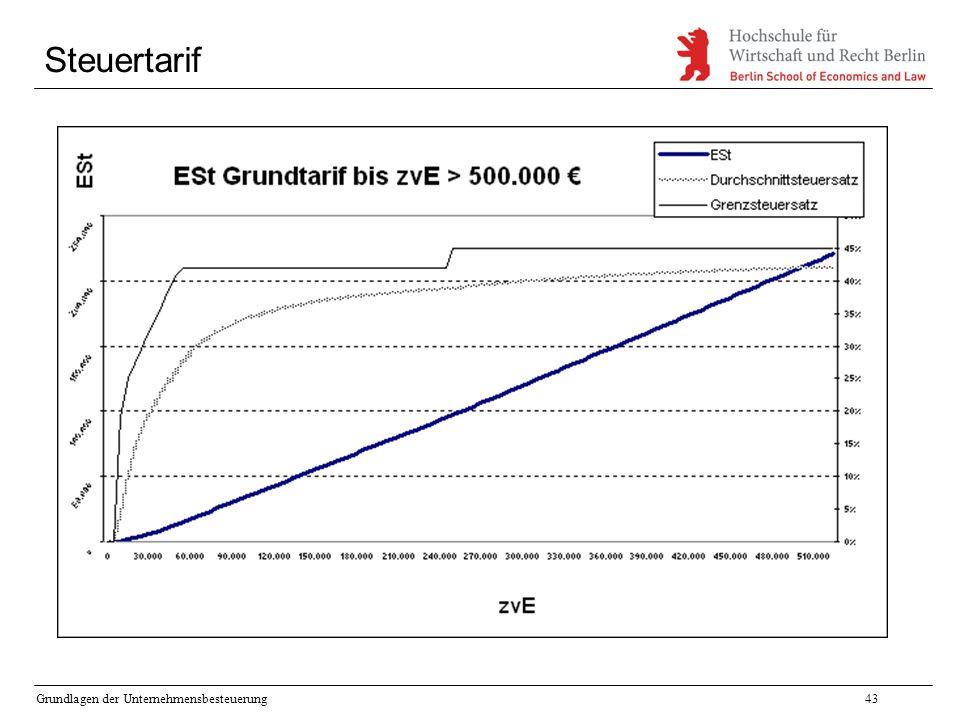 Grundlagen der Unternehmensbesteuerung43 Steuertarif
