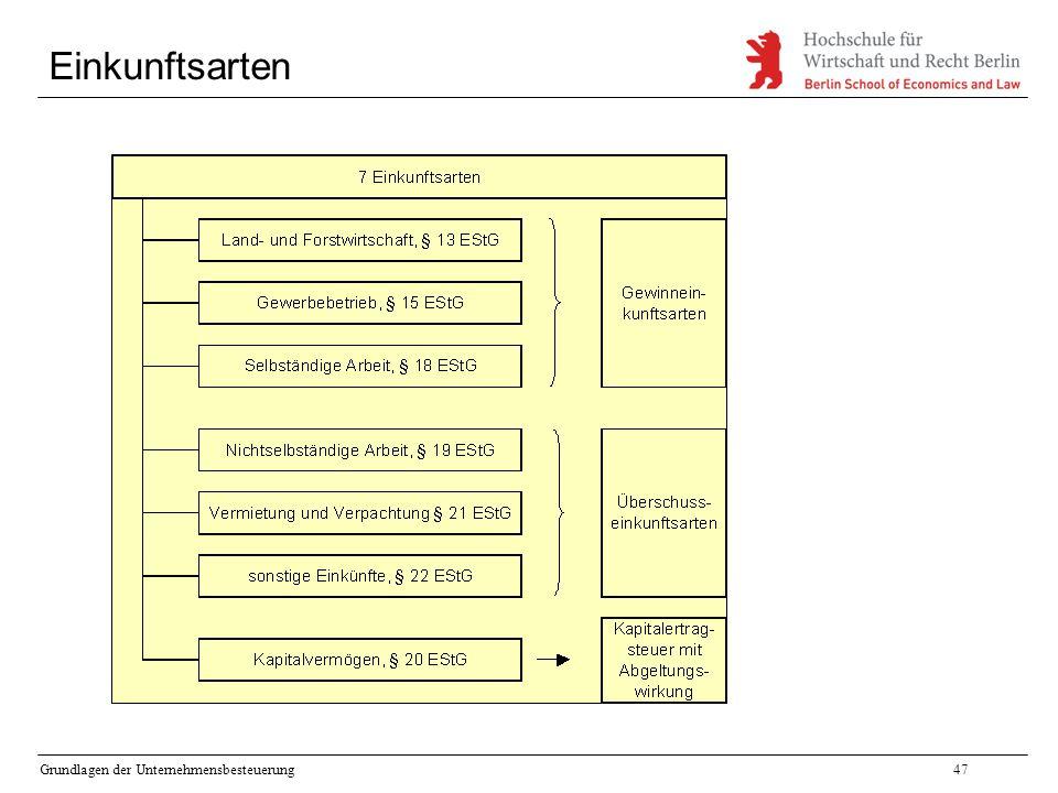 Grundlagen der Unternehmensbesteuerung47 Einkunftsarten