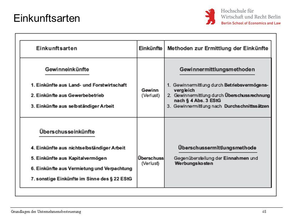 Grundlagen der Unternehmensbesteuerung48 Einkunftsarten
