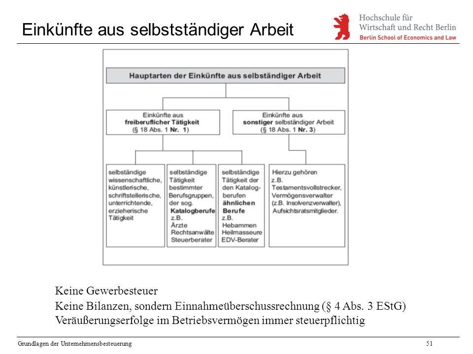 Grundlagen der Unternehmensbesteuerung51 Einkünfte aus selbstständiger Arbeit Keine Gewerbesteuer Keine Bilanzen, sondern Einnahmeüberschussrechnung (