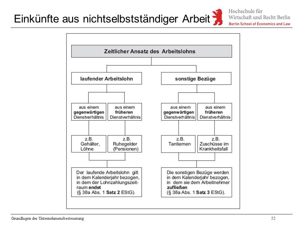 Grundlagen der Unternehmensbesteuerung52 Einkünfte aus nichtselbstständiger Arbeit